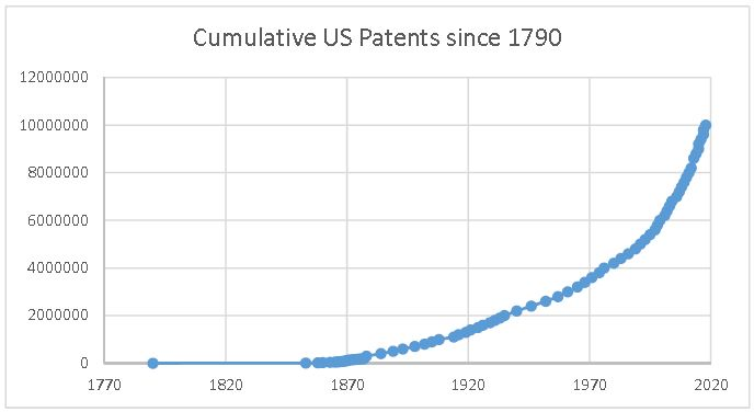 Cumulative US patents since 1790
