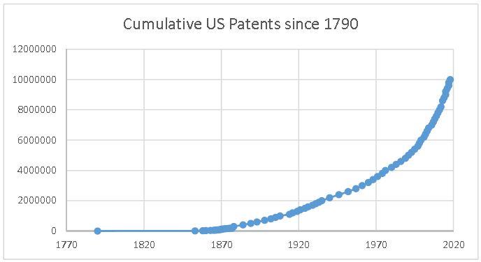 Cumulative US patents since 1790